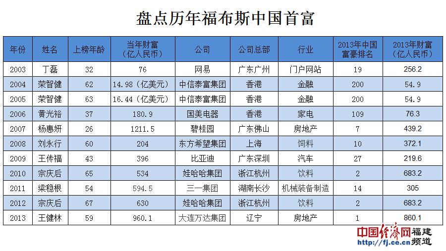 阿里上市在即马云将成中国新首富 历年首富盘
