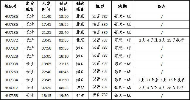 2015年1月30日,记者从海南航空股份有限公司了解到,为方便大众春节期间的出行,自2015年2月4日起,海南航空将加频长沙出港至北京/海口/宁波航线的航班,分别在原来基础上增加1个班次。同时,长沙出港的大部分航线推出了极具吸引力的特价机票。(记者 韩雪遥 通讯员 朱千靖)