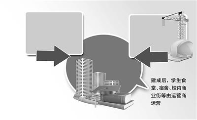 北戴河新区PPP模式打造滨海大学城